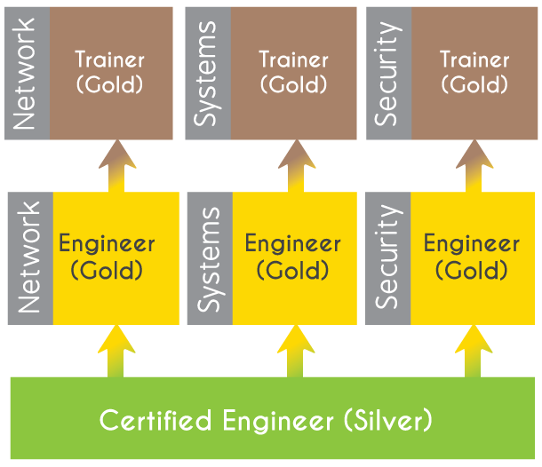 tier_table.png